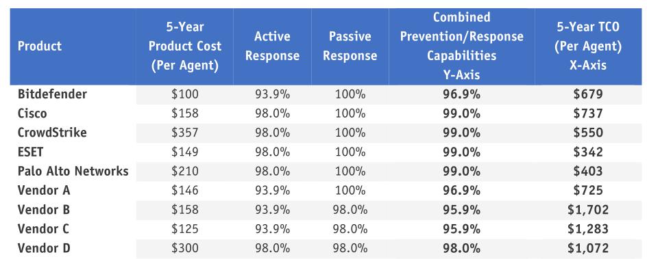 Cortex-XDR-rates